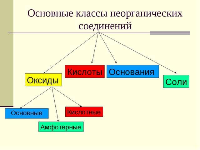 Основные классы неорганических соединений Оксиды Кислоты Основания Соли Основ...