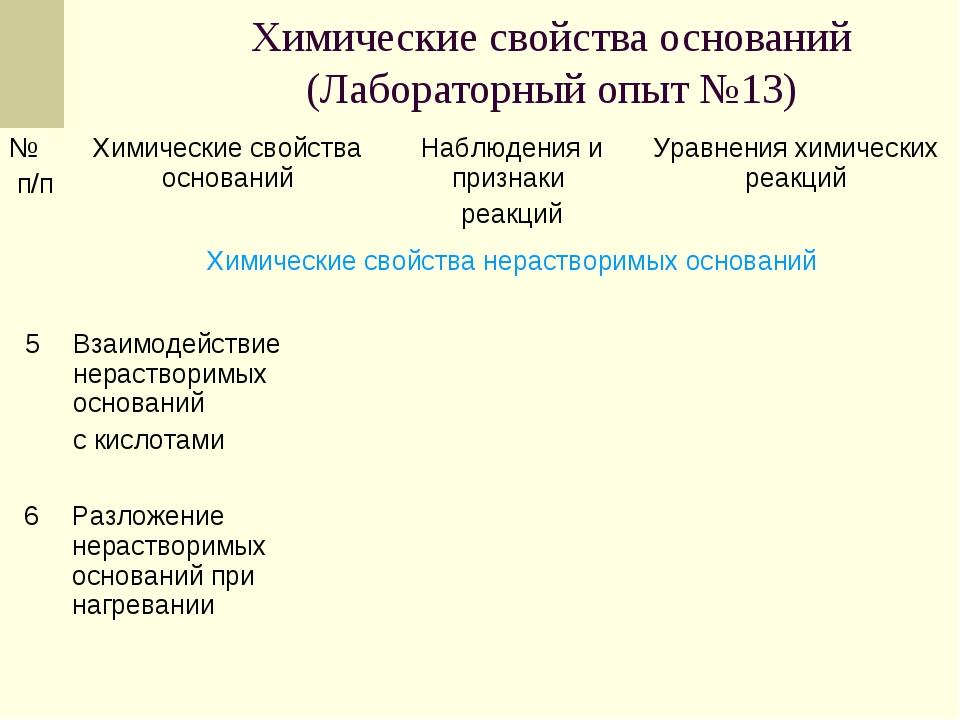 Химические свойства оснований (Лабораторный опыт №13) 6Разложение нераствори...