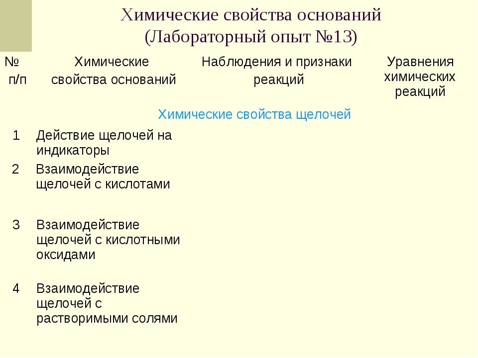 Химические свойства оснований (Лабораторный опыт №13) 2Взаимодействие щелоче...