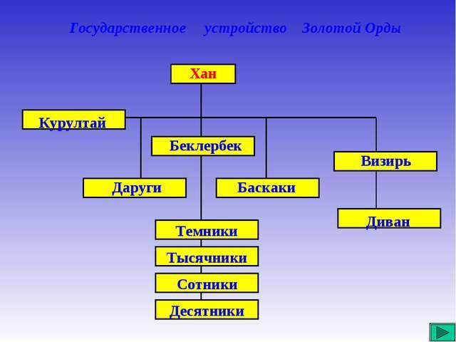 Государственное устройство Золотой Орды