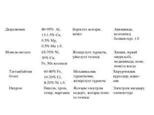 Дюралюмин80-95% Al, 13-1.5% Cu, 0.5% Mg, 0.5% Mn т.б.Беріктігі жоғары, жеңі