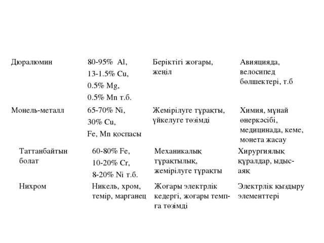 Дюралюмин80-95% Al, 13-1.5% Cu, 0.5% Mg, 0.5% Mn т.б.Беріктігі жоғары, жеңі...