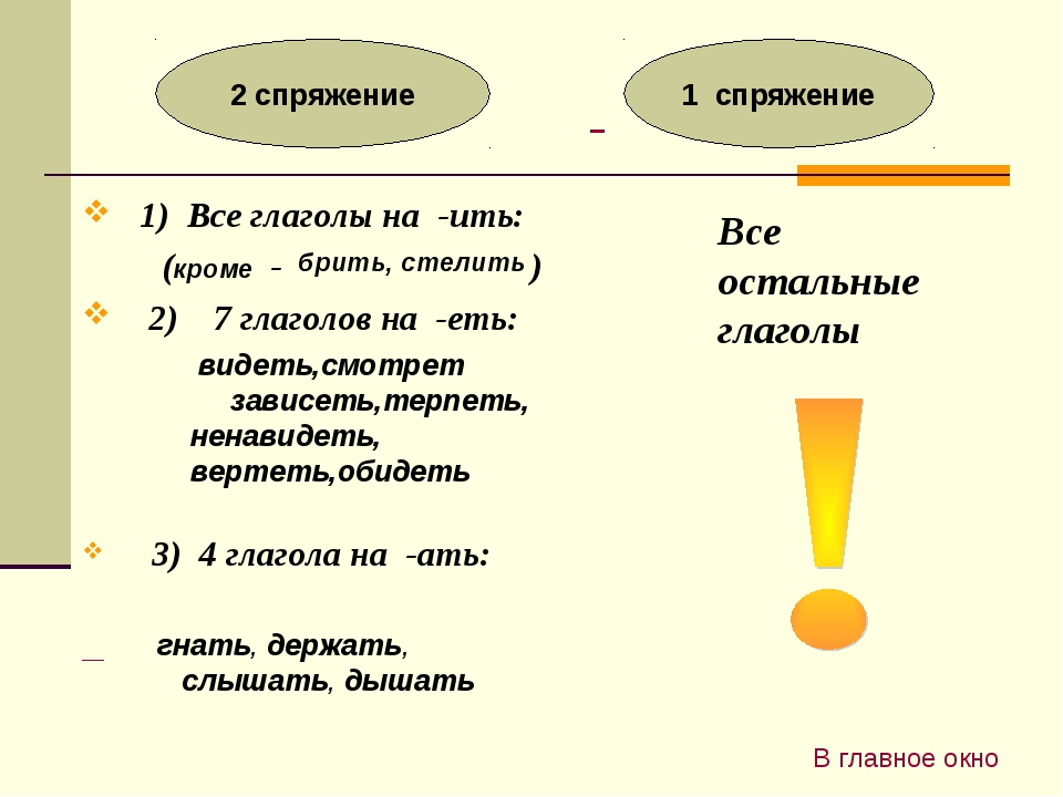 1) Все глаголы на -ить: (кроме - ) 2) 7 глаголов на -еть: 3) 4 глагола на -а...