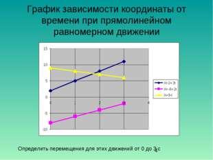 График зависимости координаты от времени при прямолинейном равномерном движен