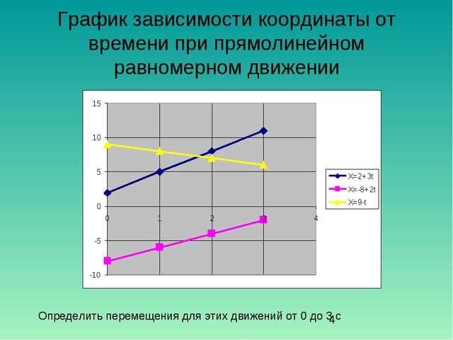 График зависимости координаты от времени при прямолинейном равномерном движен...