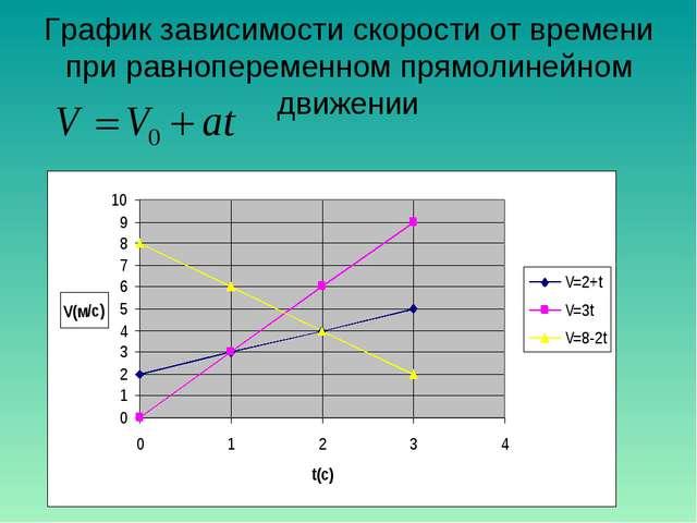 График зависимости скорости от времени при равнопеременном прямолинейном движ...