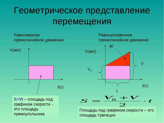 Геометрическое представление перемещения V(м/с) t(с) S=Vt – площадь под графи...