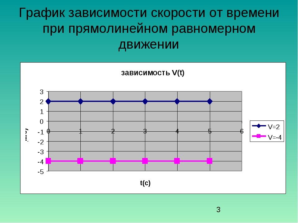 График зависимости скорости от времени при прямолинейном равномерном движении