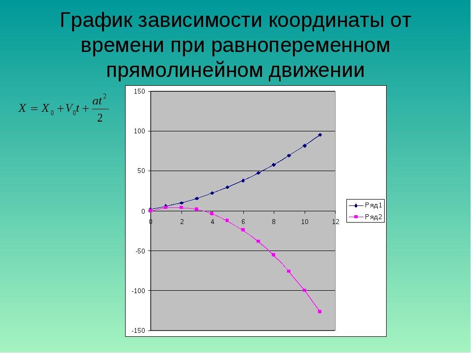 График зависимости координаты от времени при равнопеременном прямолинейном дв...