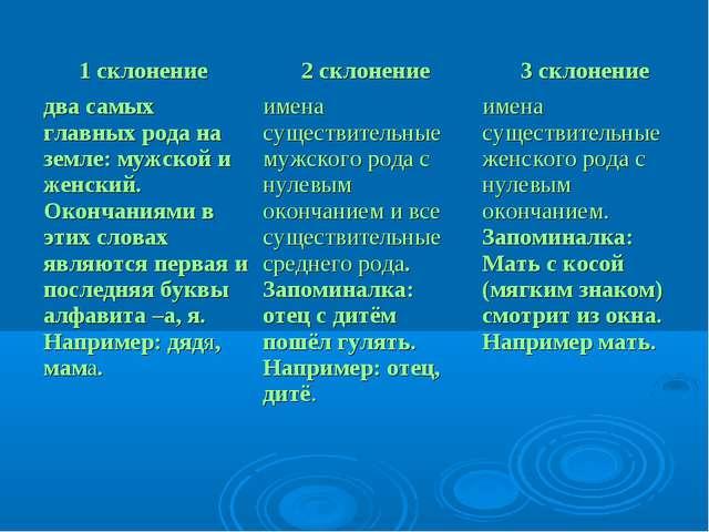 1 склонение 2 склонение3 склонение два самых главных рода на земле: мужской...