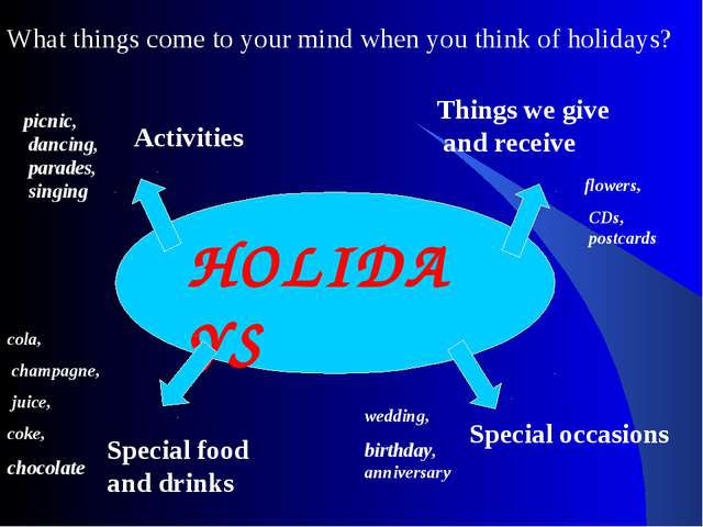 HOLIDAYS What things come to your mind when you think of holidays? Activities...