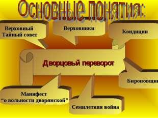 Дворцовый переворот Бироновщина Кондиции Верховники Верховный Тайный совет М