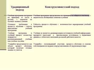 Традиционный подходКонструктивистский подход Учебная программа построена п