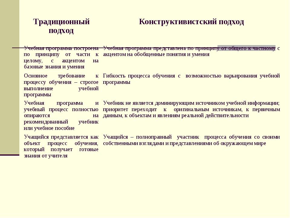 Традиционный подходКонструктивистский подход Учебная программа построена п...