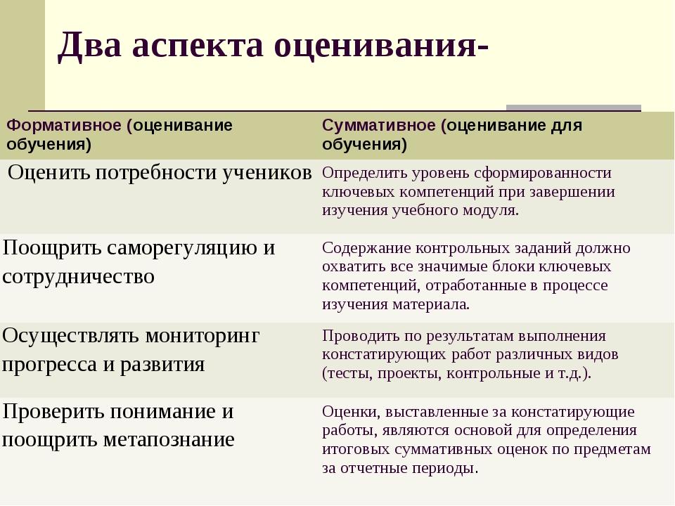 Два аспекта оценивания-  Формативное (оценивание обучения) Суммативное (оце...