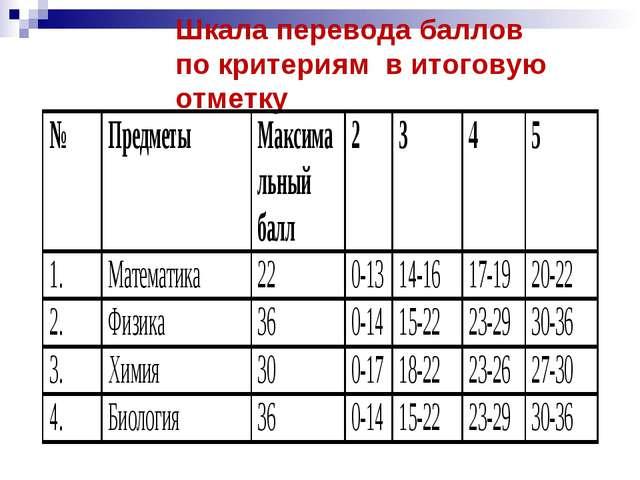 Шкала перевода баллов по критериям в итоговую отметку