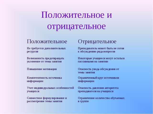Положительное и отрицательное ПоложительноеОтрицательное Не требуется дополн...