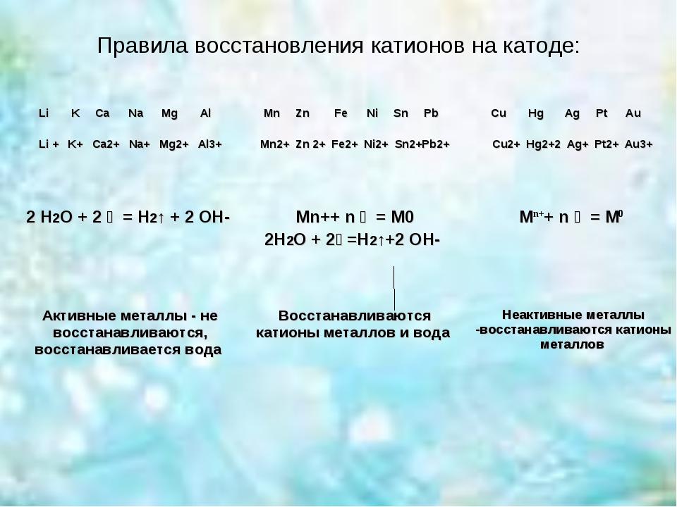 Правила восстановления катионов на катоде: Li K Ca Na Mg Al Li + K+ Ca2+ Na+...