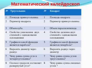 Математический калейдоскоп № Треугольник№Квадрат 1Площадь прямоугольника