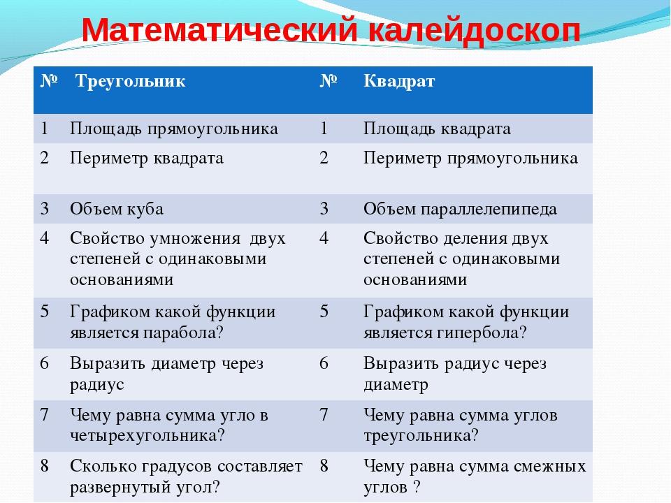 Математический калейдоскоп № Треугольник№Квадрат 1Площадь прямоугольника...