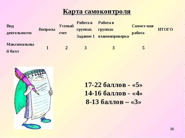 * 17-22 баллов - «5» 14-16 баллов - «4» 8-13 баллов – «3» Карта самоконтроля...