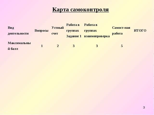 * Карта самоконтроля Вид деятельностиВопросыУстный счетРабота в группах За...