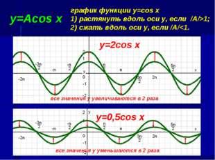 у=Acos x график функции y=cos x 1) растянуть вдоль оси у, если /А/>1; 2) сжат