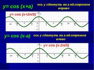 у= cos (x+a) ось у сдвинуть на а ед.отрезков вправо y= cos (x+2n/3) y= cos (x