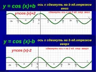 y = cos (x)+b ось х сдвинуть на b ед.отрезков вниз сдвинуть ось х на 2 ед. от