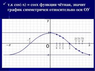 т.к cos(-x) = cosx функция чётная, значит график симметричен относительно оси