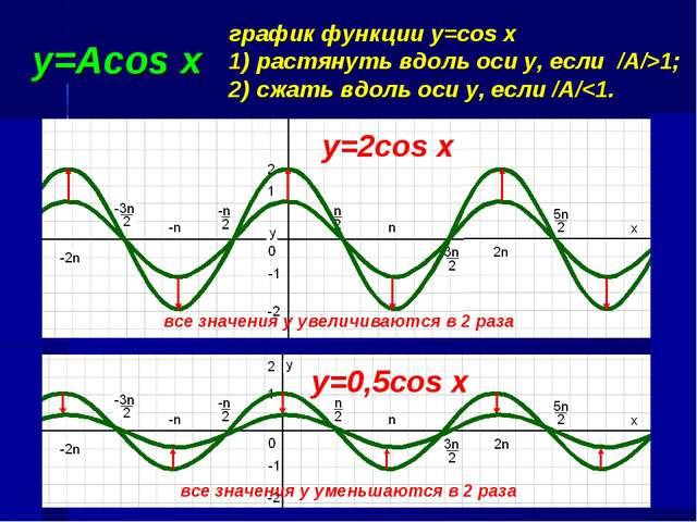 у=Acos x график функции y=cos x 1) растянуть вдоль оси у, если /А/>1; 2) сжат...