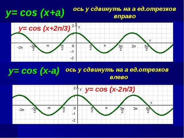 у= cos (x+a) ось у сдвинуть на а ед.отрезков вправо y= cos (x+2n/3) y= cos (x...