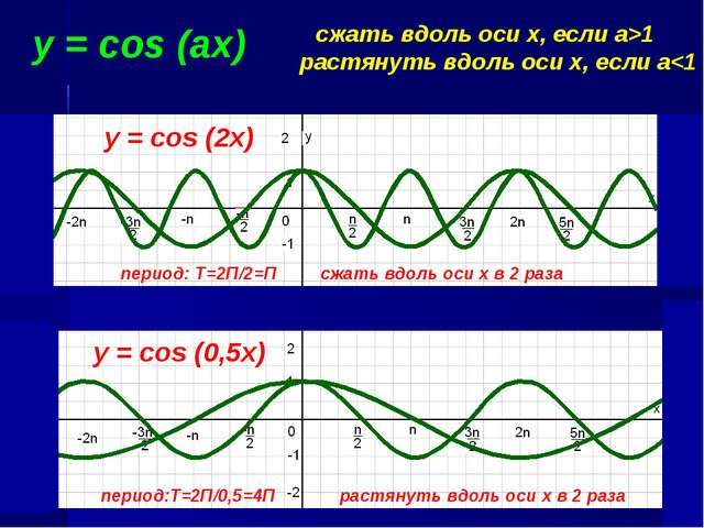 y = cos (аx) сжать вдоль оси х, если a>1 растянуть вдоль оси х, если a
