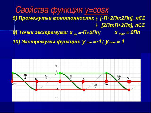 Свойства функции y=cosx 8) Промежутки монотонности: [-П+2Пn;2Пn], nЄZ [2Пn;П+...