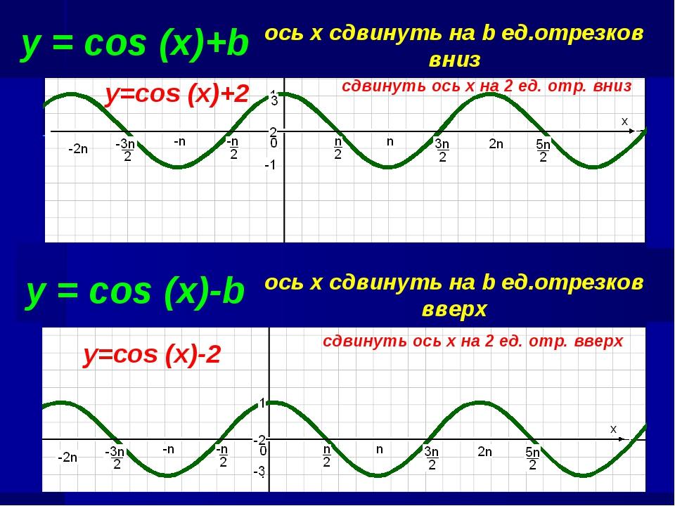 y = cos (x)+b ось х сдвинуть на b ед.отрезков вниз сдвинуть ось х на 2 ед. от...