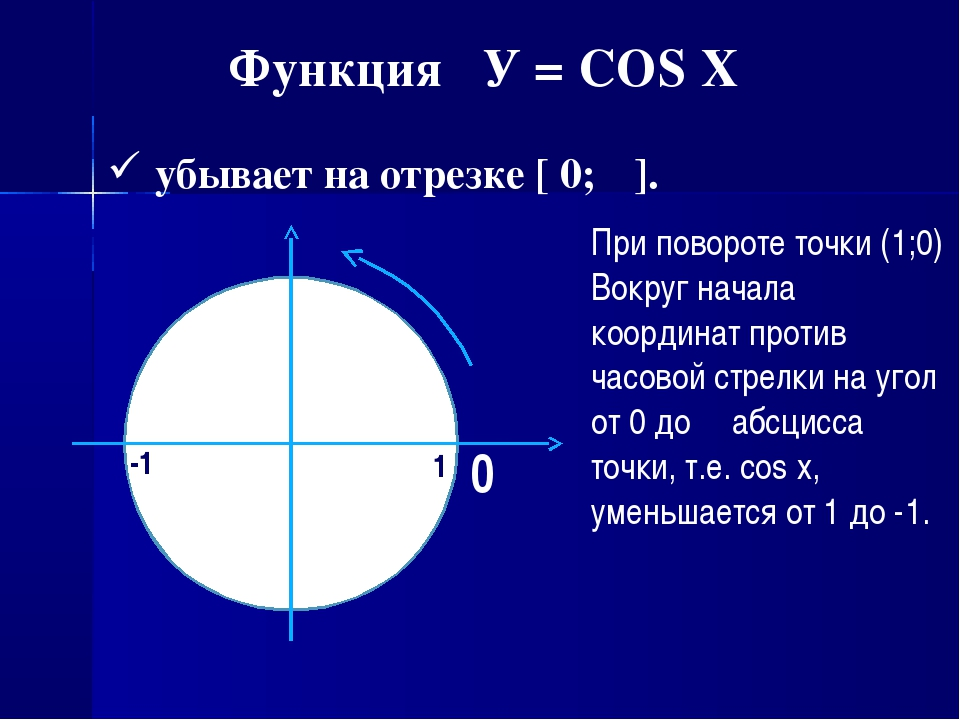 Функция У = COS X убывает на отрезке [ 0; π]. При повороте точки (1;0) Вокруг...