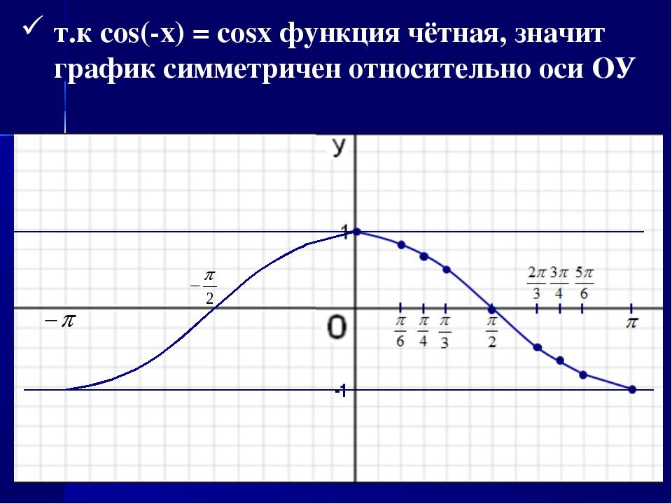 т.к cos(-x) = cosx функция чётная, значит график симметричен относительно оси...