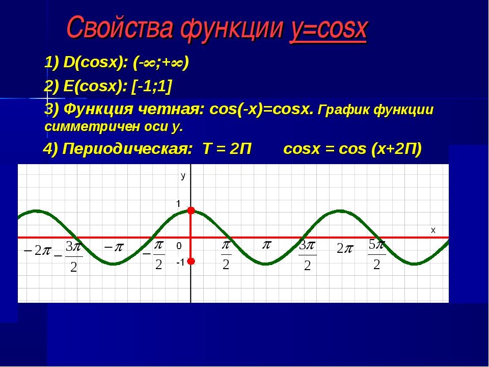 Свойства функции y=cosx 1) D(cosx): (-∞;+∞) 2) E(cosx): [-1;1] 3) Функция чет...
