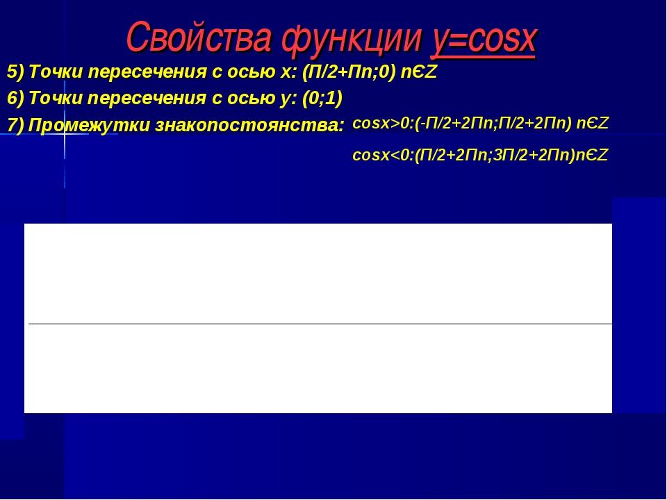Свойства функции y=cosx 5) Точки пересечения с осью х: (П/2+Пn;0) nЄZ 6) Точк...