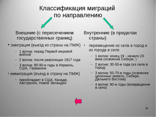 * Классификация миграций по направлению Внешние (с пересечением государственн...