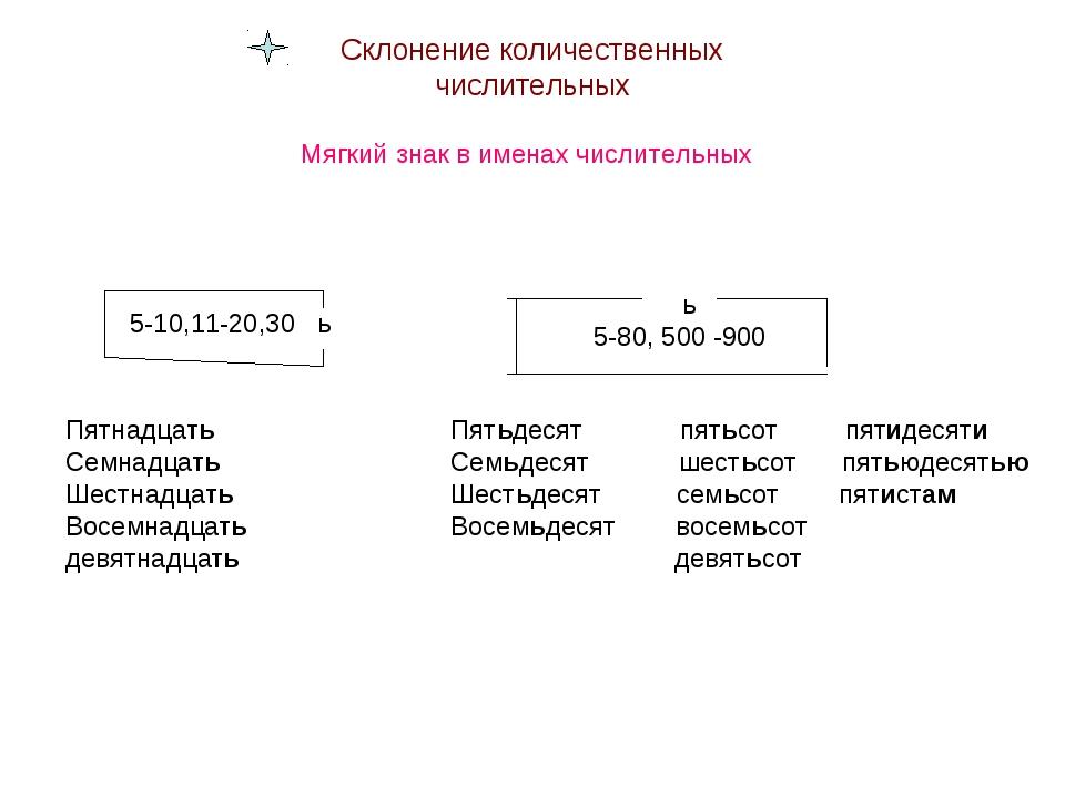 Склонение количественных числительных Мягкий знак в именах числительных 5-10,...