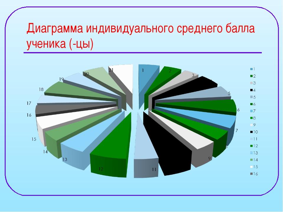 Диаграмма индивидуального среднего балла ученика (-цы)