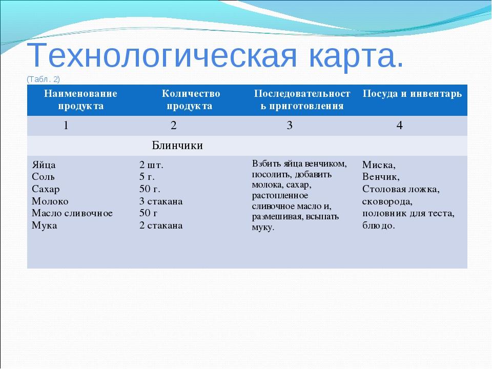 Технологическая карта. (Табл. 2) Наименование продуктаКоличество продукта П...