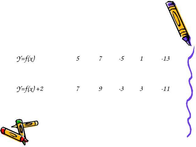 Y=f(х)57-51-13 Y=f(x) +279-33-11