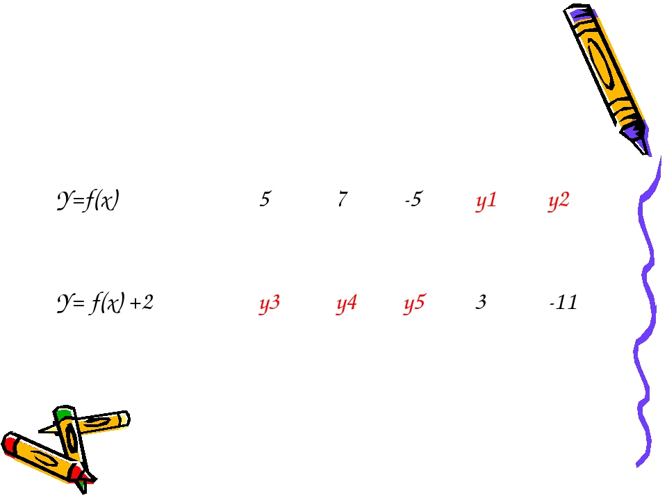 Y=f(х)57-5у1у2 Y= f(x) +2у3у4у53-11