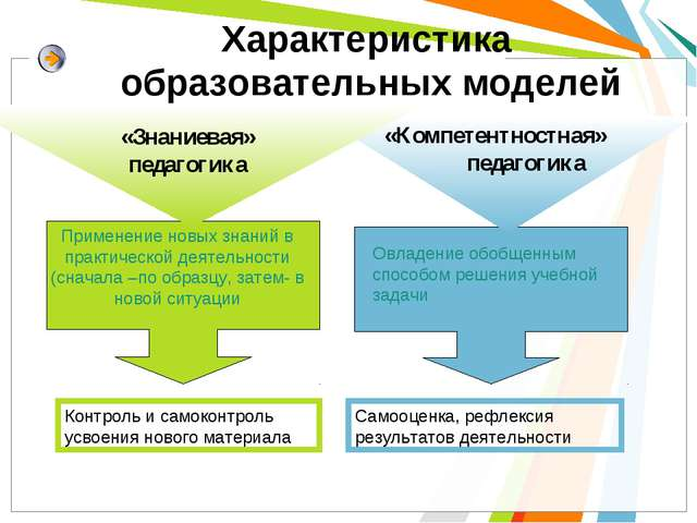 Применение новых знаний в практической деятельности (сначала –по образцу, зат...