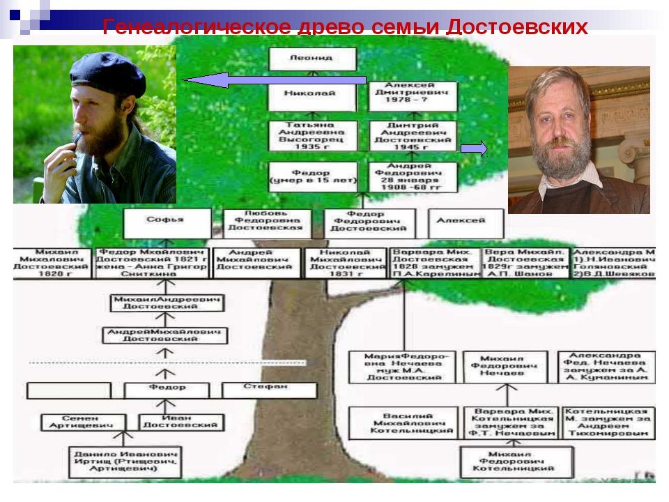 Генеалогическое древо семьи Достоевских