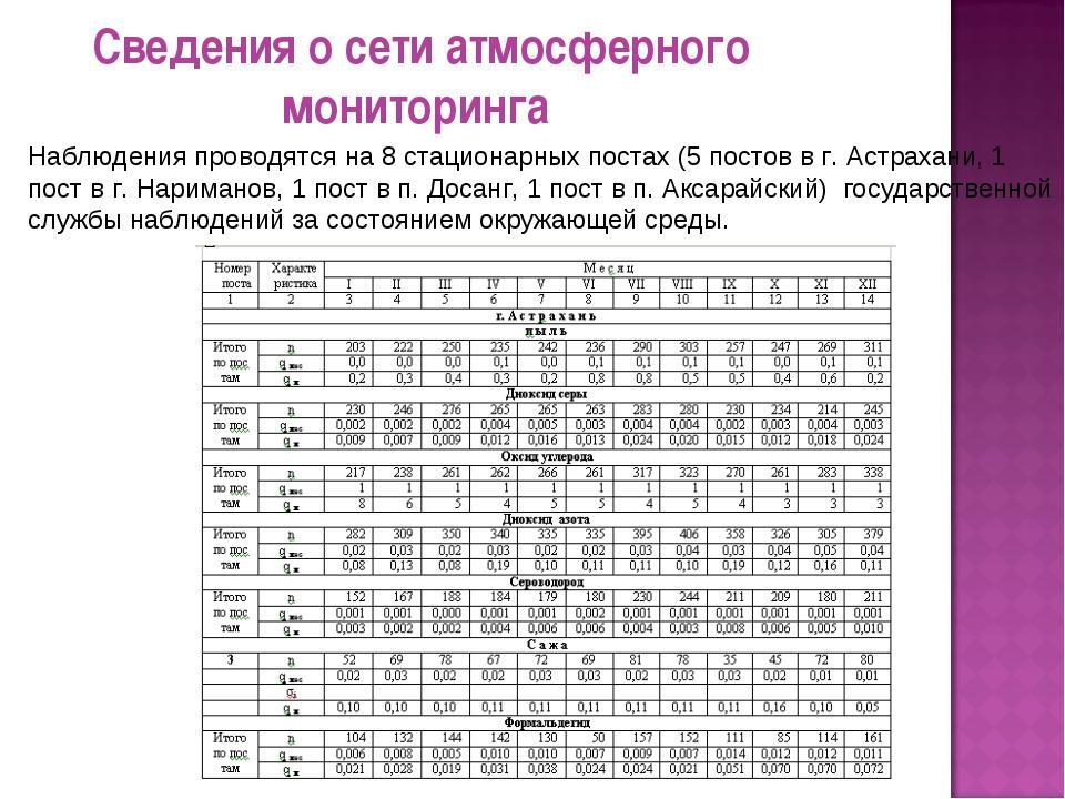 Сведения о сети атмосферного мониторинга Наблюдения проводятся на 8 стационар...