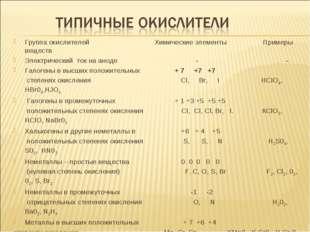 Группа окислителей Химические элементы Примеры веществ Электрический ток на а