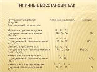 Группа восстановителей Химические элементы Примеры веществ Электрический ток